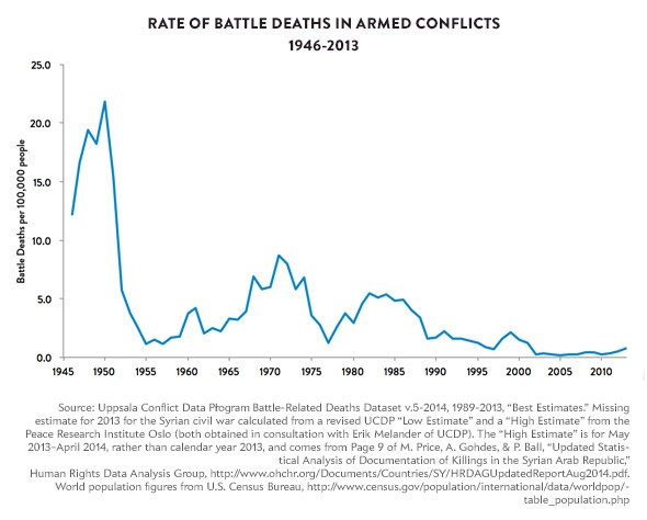 armedconflicts