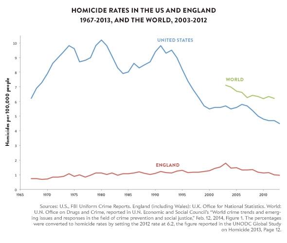 Charts-Homicide-Rates-US-England.jpg.CROP.promovar-mediumlarge