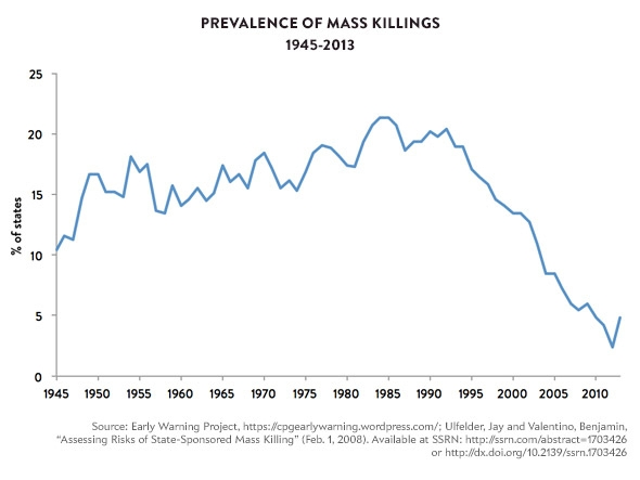 masskillings