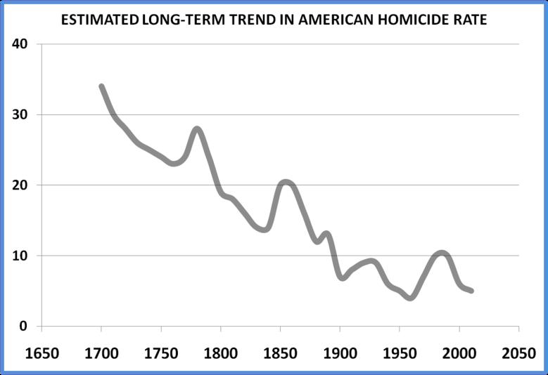 Violence Chart